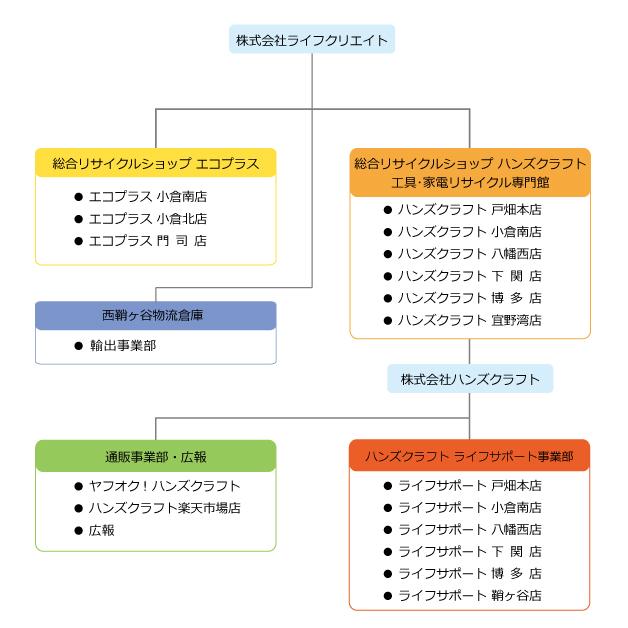 ライフクリエイト組織図